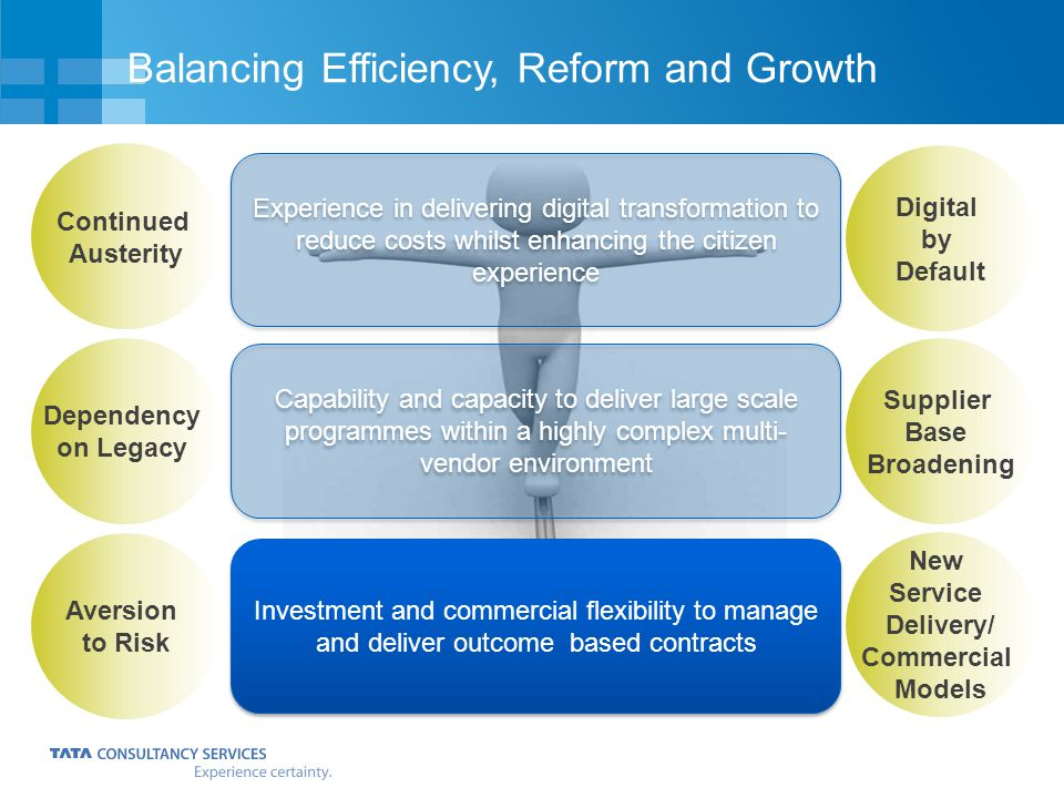 Balancing Efficiency, Reform and Growth Supplier Base Broadening Dependency on Legacy Continued Austerity Aversion to Risk Digital by Default New Service Delivery/ Commercial Models Investment and commercial flexibility to manage and deliver outcome based contracts Experience in delivering digital transformation to reduce costs whilst enhancing the citizen experience Capability and capacity to deliver large scale programmes within a highly complex multi- vendor environment