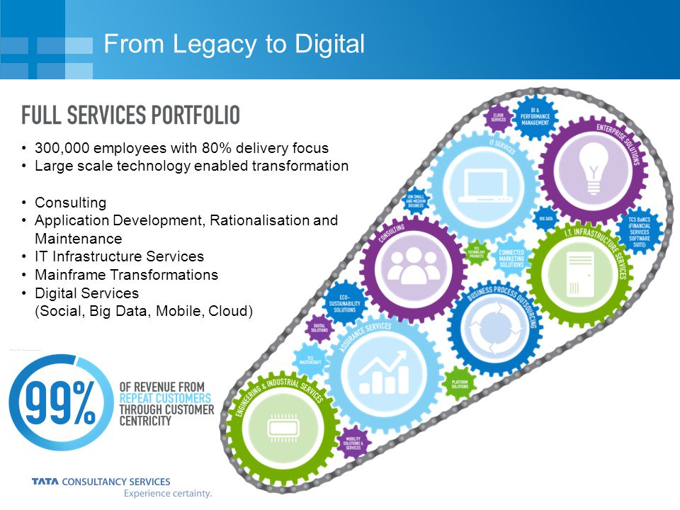 From Legacy to Digital 300,000 employees with 80% delivery focus Large scale technology enabled transformation Consulting Application Development, Rationalisation and Maintenance IT Infrastructure Services Mainframe Transformations Digital Services (Social, Big Data, Mobile, Cloud)