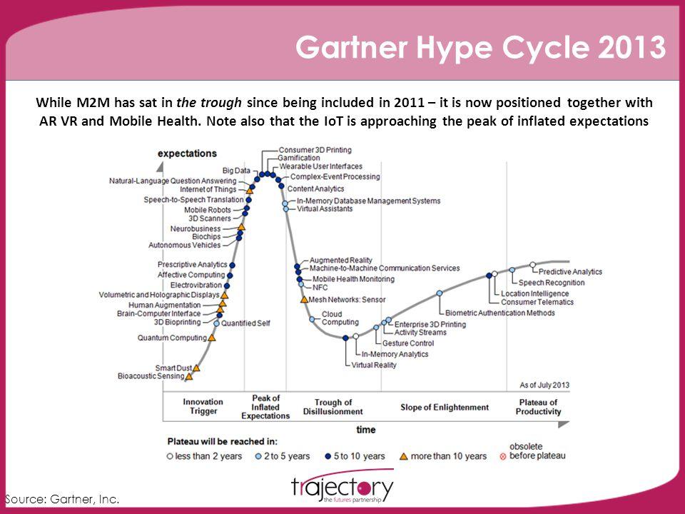 Gartner Hype Cycle 2013 Source: Gartner, Inc.