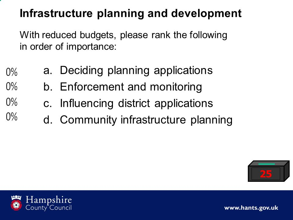 Infrastructure planning and development With reduced budgets, please rank the following in order of importance: 25 a.Deciding planning applications b.Enforcement and monitoring c.Influencing district applications d.Community infrastructure planning