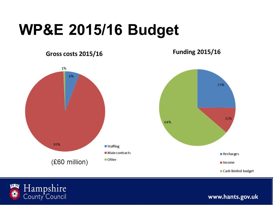 WP&E 2015/16 Budget (£60 million)