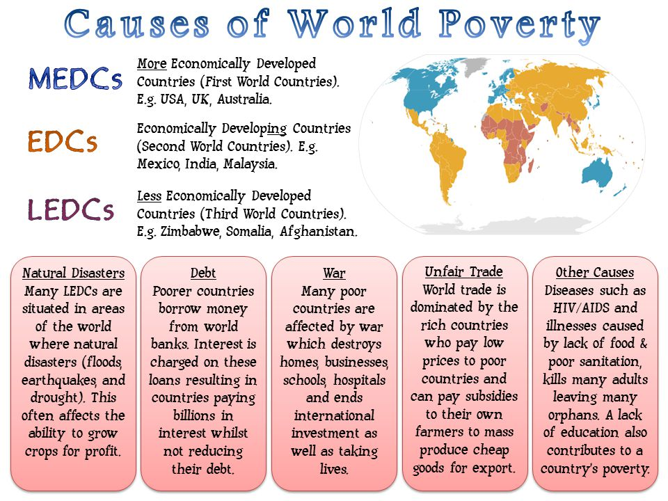 More Economically Developed Countries (First World Countries). E.g. USA, UK, Australia. Economically Developing Countries (Second World Countries). E.