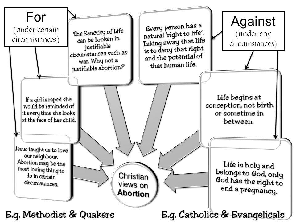 For (under certain circumstances) Against (under any circumstances) E.g. Methodist & Quakers E.g. Catholics & Evangelicals