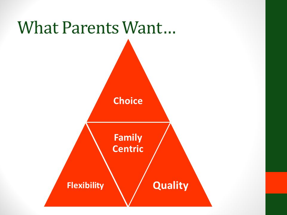 What Parents Want… Choice Flexibility Family Centric Quality