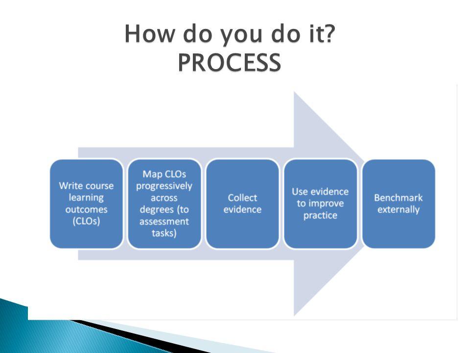 How do you do it? PROCESS