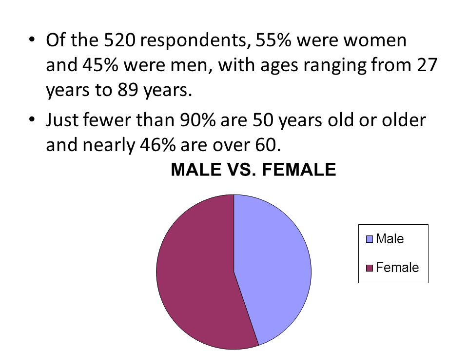 Of the 520 respondents, 55% were women and 45% were men, with ages ranging from 27 years to 89 years.