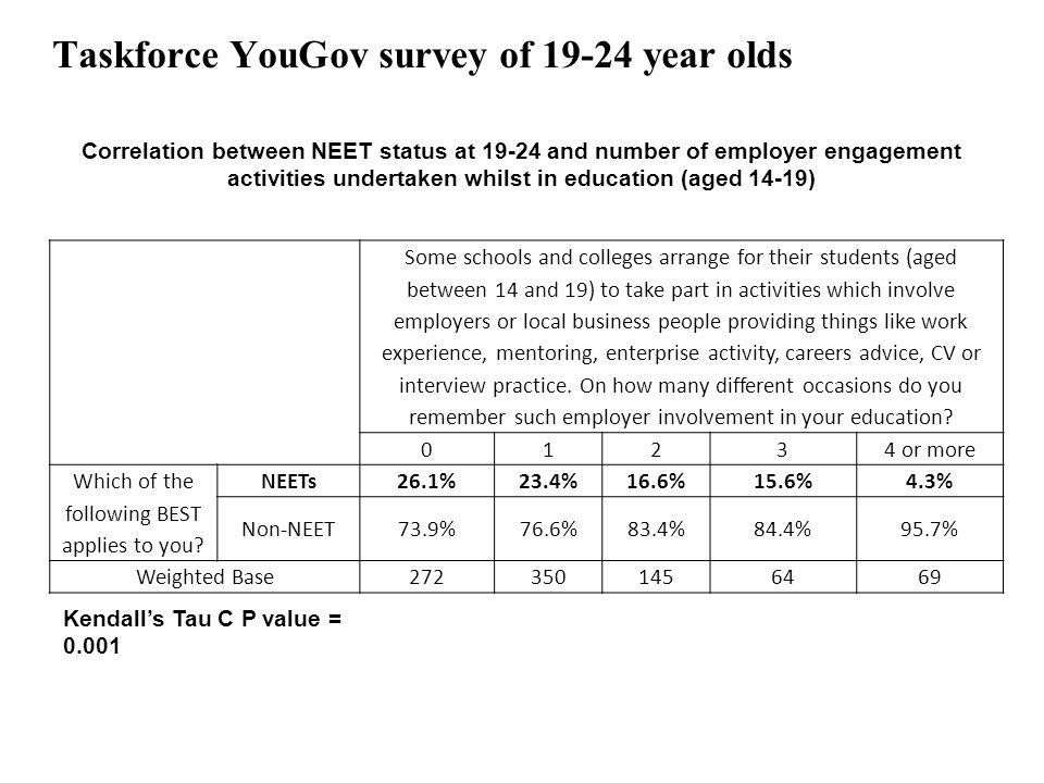 9 Research It's who you meet: why employer contacts at school make a difference to the employment prospects of young adults – Shows a significant link between young people's experience of the world of work whilst at school and the chances of them becoming NEET 26.1% of young people who could recall no contact with employers whilst at school went on to become NEET This reduced significantly to 4.3% for those who had taken part in four or more activities involving employers National Careers Council – 'An Aspirational Nation: Creating a culture change in careers provision' – Calls for more careers insights for young people, and highlights how employers could support schools and colleges and give young people insights into the world of work 'Employers should encourage their employees to volunteer to go into schools and colleges to give students insights into different careers, enthuse them about the world of work and provide access to active experience of work'.