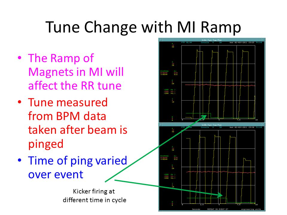 Tune Change with MI Ramp The Ramp of Magnets in MI will affect the RR tune Tune measured from BPM data taken after beam is pinged Time of ping varied over event Kicker firing at different time in cycle