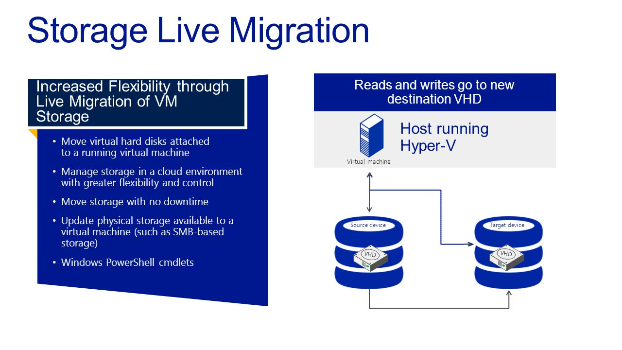 Host running Hyper ‑ V Target deviceSource device Move virtual hard disks attachedto a running virtual machine Manage storage in a cloud environmentwith greater flexibility and control Move storage with no downtime Update physical storage available to avirtual machine (such as SMB-basedstorage) Windows PowerShell cmdlets Increased Flexibility through Live Migration of VM Storage Reads and writes go to the source VHD Disk contents are copied to new destination VHD VHD Disk writes are mirrored; outstanding changes are replicated Reads and writes go to new destination VHD Virtual machine VHD