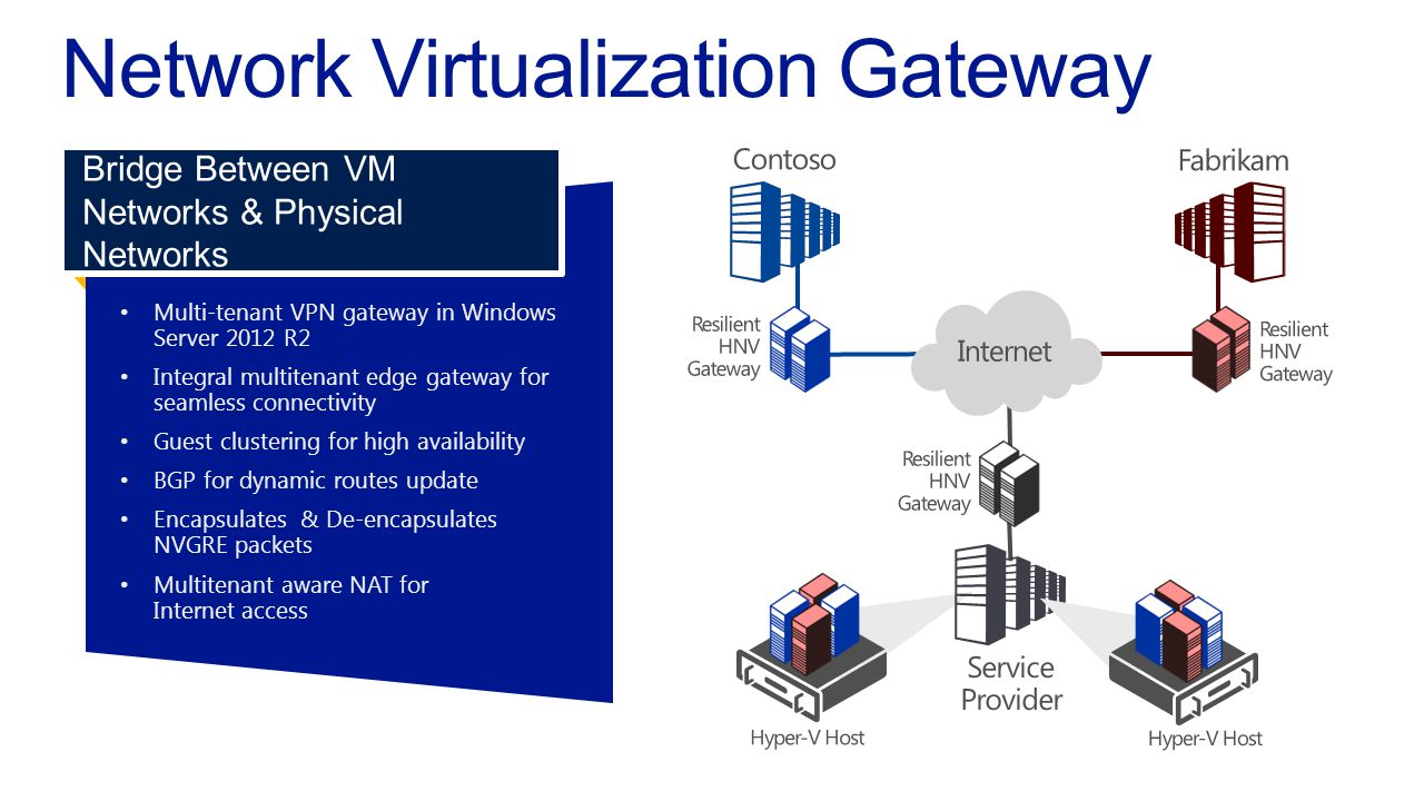 Multi-tenant VPN gateway in WindowsServer 2012 R2 Integral multitenant edge gateway forseamless connectivity Guest clustering for high availability BGP for dynamic routes update Encapsulates & De-encapsulatesNVGRE packets Multitenant aware NAT forInternet access Bridge Between VM Networks & Physical Networks