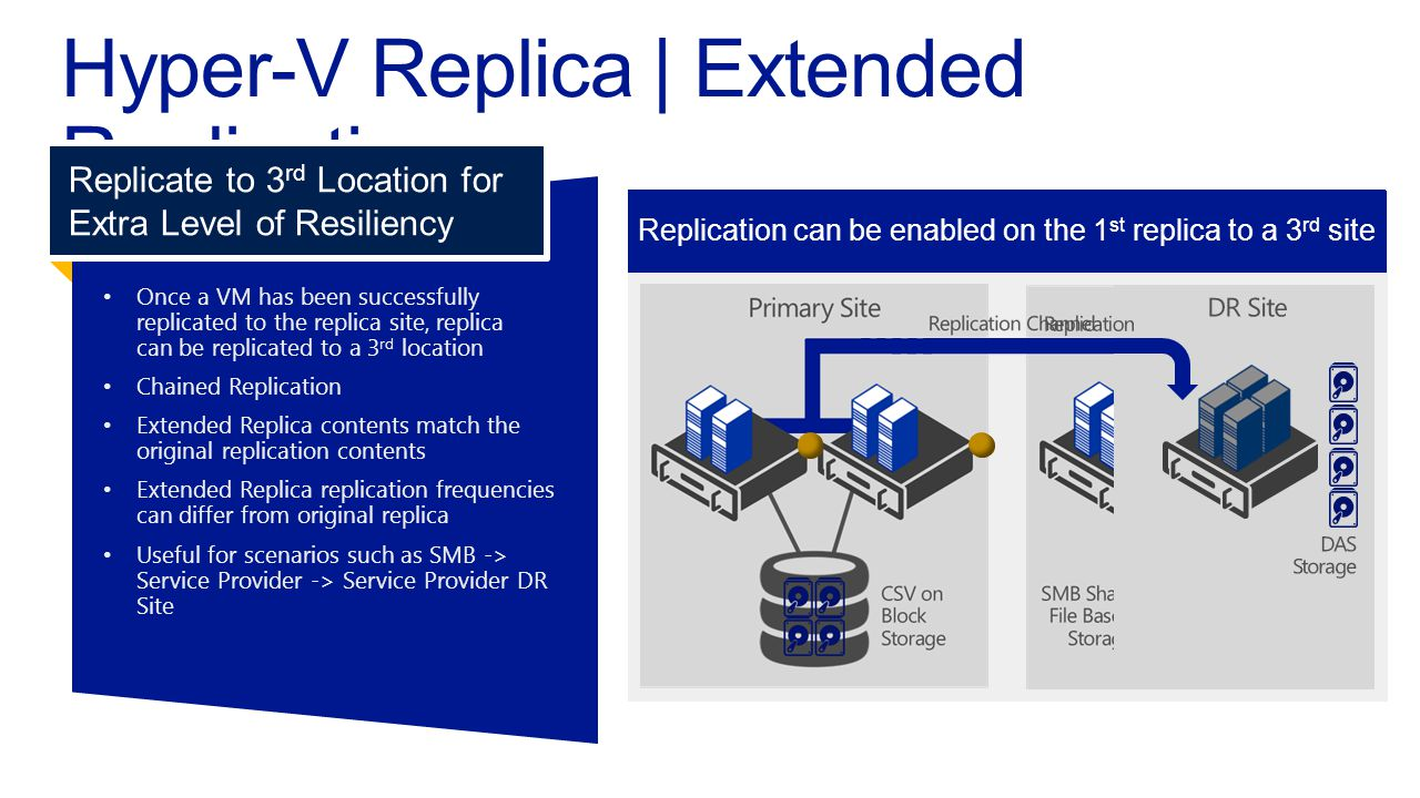 Replication configured from primary to secondary Once a VM has been successfullyreplicated to the replica site, replicacan be replicated to a 3 rd location Chained Replication Extended Replica contents match theoriginal replication contents Extended Replica replication frequenciescan differ from original replica Useful for scenarios such as SMB ->Service Provider -> Service Provider DRSite Replicate to 3 rd Location for Extra Level of Resiliency Replication can be enabled on the 1 st replica to a 3 rd site