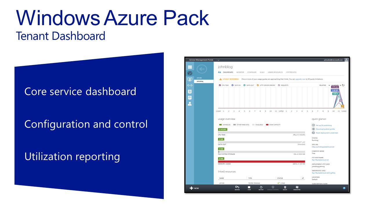 Core service dashboardConfiguration and controlUtilization reporting