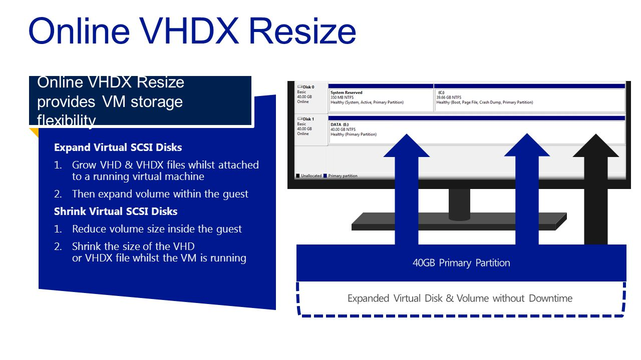 Expand Virtual SCSI Disks1. Grow VHD & VHDX files whilst attachedto a running virtual machine 2.