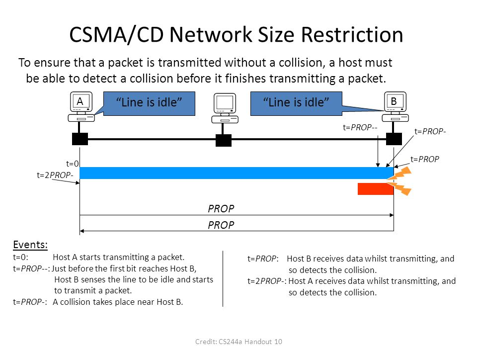 Credit: CS244a Handout 10 CSMA/CD Network Size Restriction To ensure that a packet is transmitted without a collision, a host must be able to detect a collision before it finishes transmitting a packet.
