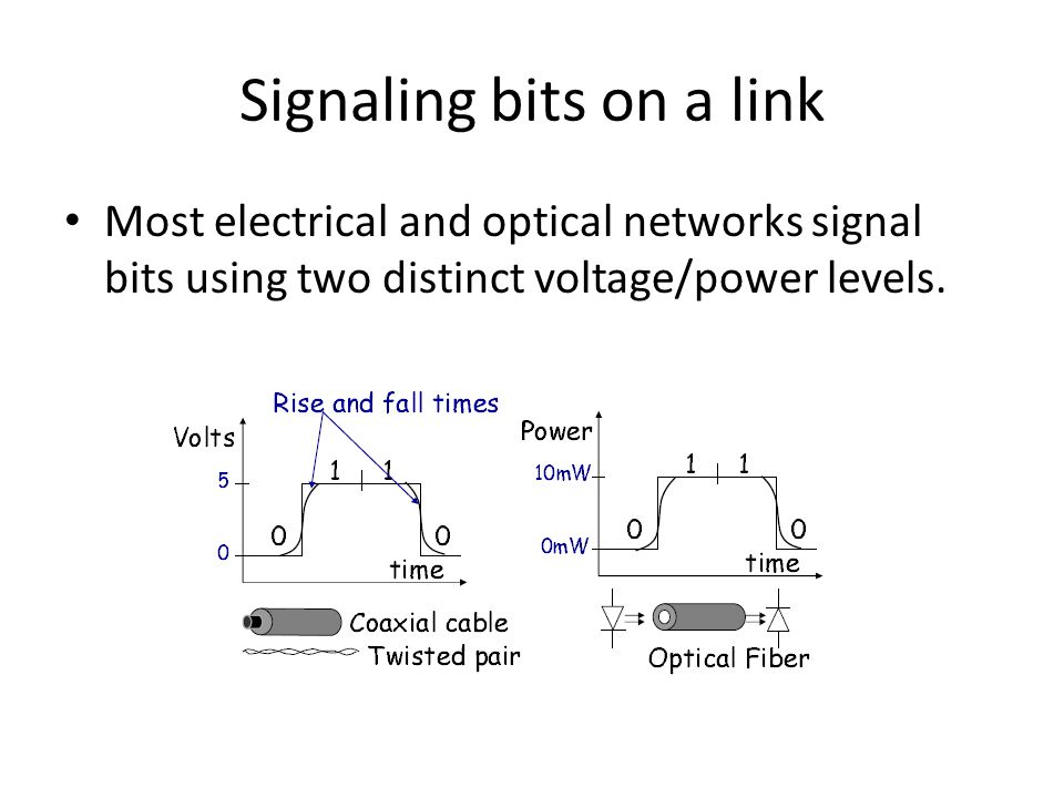 Signaling bits on a link Most electrical and optical networks signal bits using two distinct voltage/power levels.