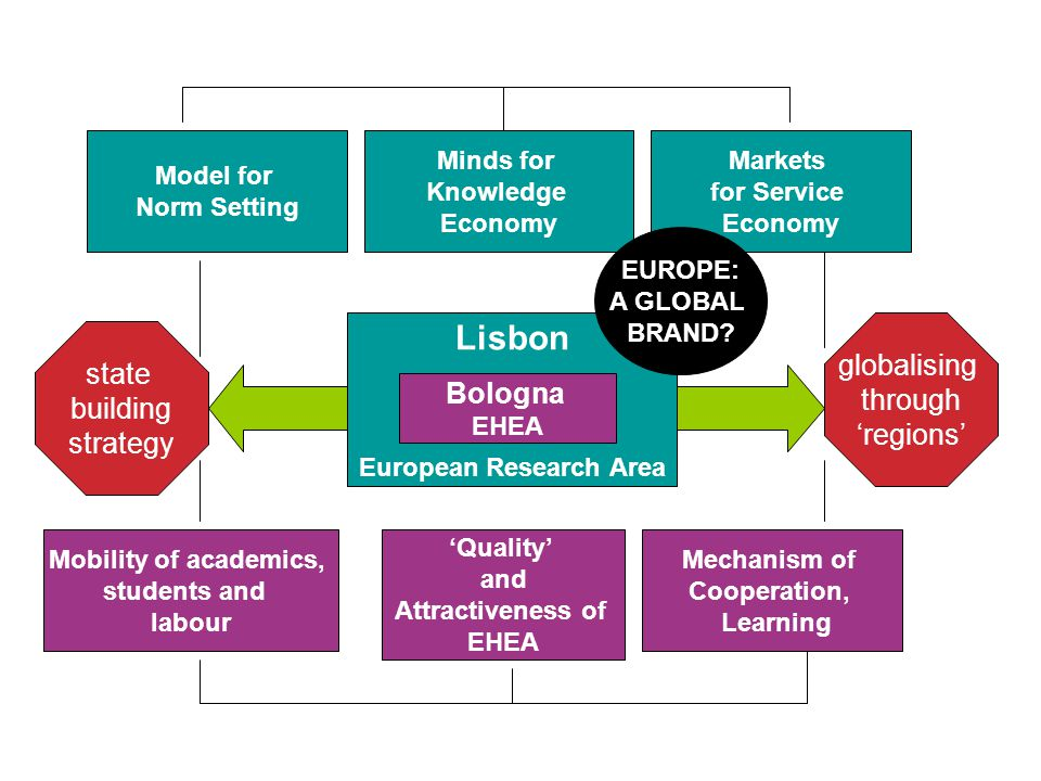 Lisbon European Research Area Bologna EHEA Mobility of academics, students and labour 'Quality' and Attractiveness of EHEA Mechanism of Cooperation, Learning Model for Norm Setting Minds for Knowledge Economy Markets for Service Economy globalising through 'regions' state building strategy EUROPE: A GLOBAL BRAND