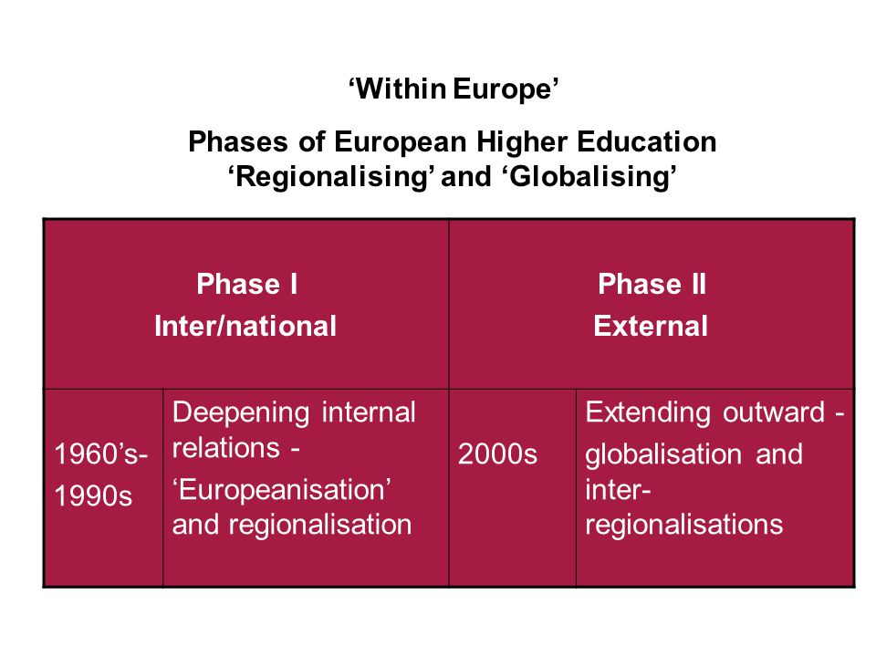 Phase I Inter/national Phase II External 1960's- 1990s Deepening internal relations - 'Europeanisation' and regionalisation 2000s Extending outward - globalisation and inter- regionalisations 'Within Europe' Phases of European Higher Education 'Regionalising' and 'Globalising'