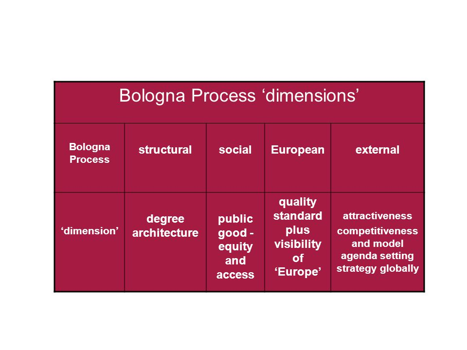 Bologna Process 'dimensions' Bologna Process structuralsocialEuropeanexternal 'dimension' degree architecture public good - equity and access quality standard plus visibility of 'Europe' attractiveness competitiveness and model agenda setting strategy globally