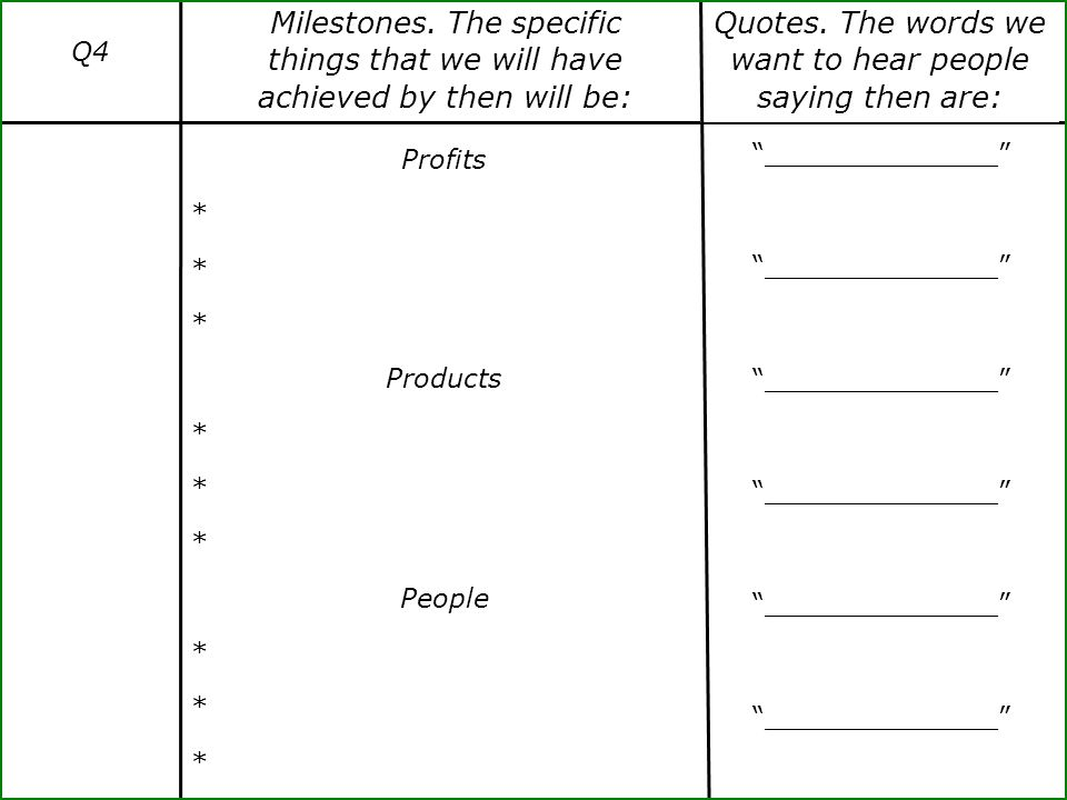 "Q4 Profits * Products * People * ""______________"" Milestones. The specific things that we will have achieved by then will be: Quotes. The words we wan"