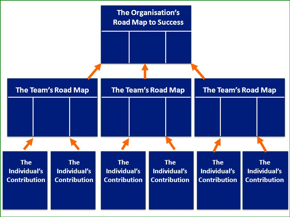 The Organisation's Road Map to Success The Team's Road Map The Individual's Contribution