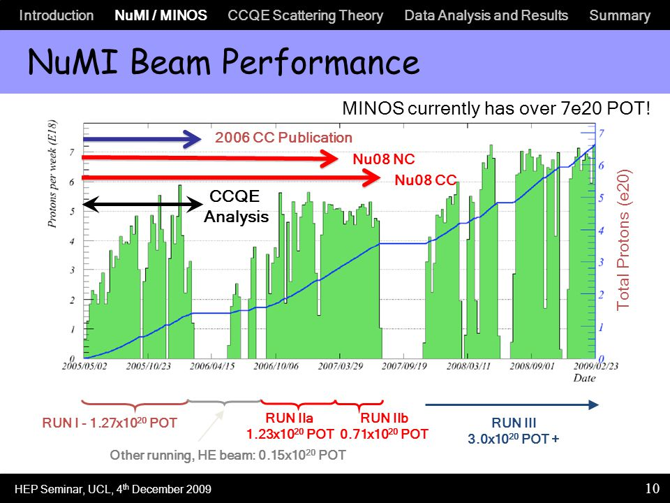 Introduction NuMI / MINOS CCQE Scattering Theory Data Analysis and Results Summary 10 NuMI Beam Performance RUN I - 1.27x10 20 POT RUN IIa 1.23x10 20 POT RUN III 3.0x10 20 POT + Total Protons (e20) 2006 CC Publication Nu08 NC Nu08 CC RUN IIb 0.71x10 20 POT MINOS currently has over 7e20 POT.