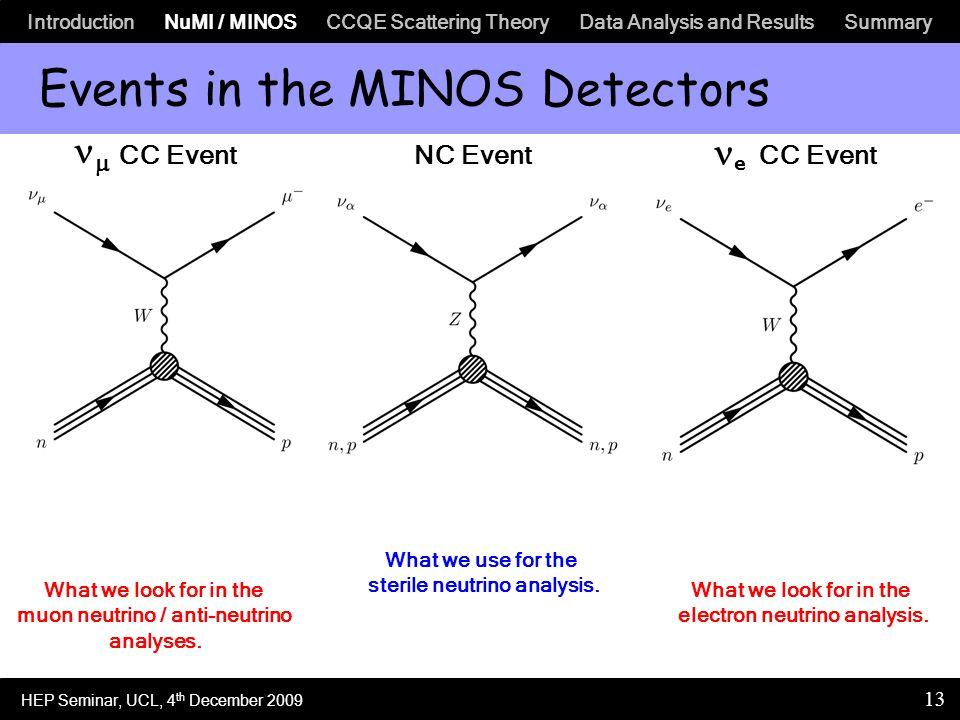 Introduction NuMI / MINOS CCQE Scattering Theory Data Analysis and Results Summary 13 Events in the MINOS Detectors  CC EventNC Event e CC Event 3.5m 1.8m2.3m What we look for in the muon neutrino / anti-neutrino analyses.