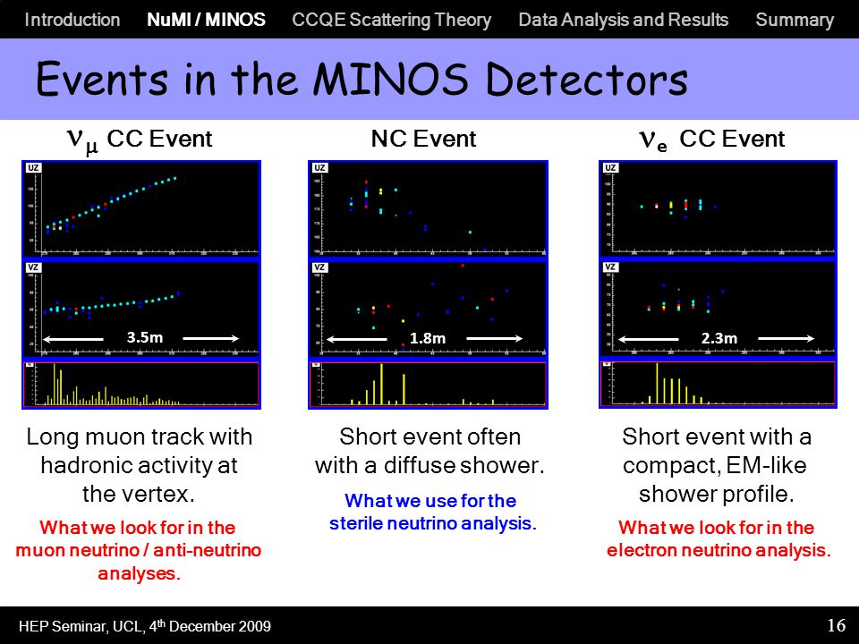Introduction NuMI / MINOS CCQE Scattering Theory Data Analysis and Results Summary 16 Events in the MINOS Detectors  CC EventNC Event e CC Event 3.5m 1.8m2.3m Long muon track with hadronic activity at the vertex.