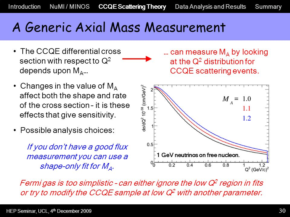 Introduction NuMI / MINOS CCQE Scattering Theory Data Analysis and Results Summary 30 A Generic Axial Mass Measurement 1 GeV neutrinos on free nucleon.