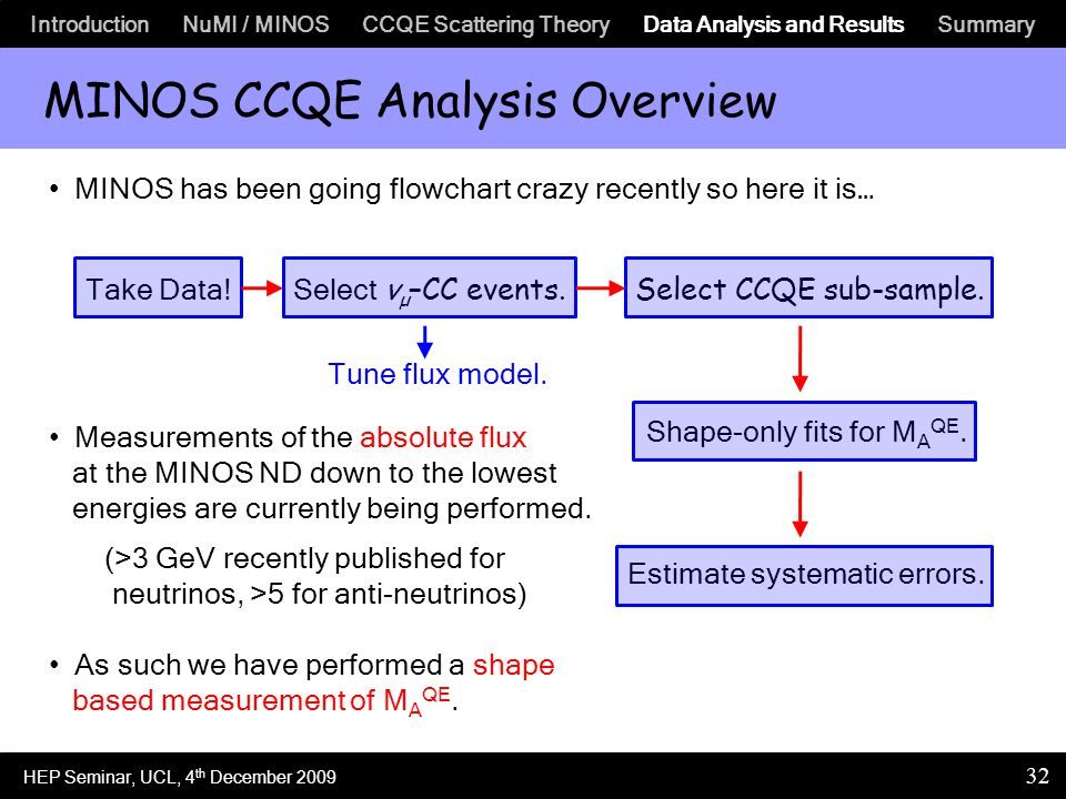 Introduction NuMI / MINOS CCQE Scattering Theory Data Analysis and Results Summary 32 MINOS CCQE Analysis Overview MINOS has been going flowchart crazy recently so here it is… Measurements of the absolute flux at the MINOS ND down to the lowest energies are currently being performed.