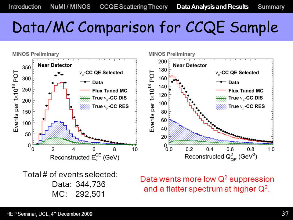 Introduction NuMI / MINOS CCQE Scattering Theory Data Analysis and Results Summary 37 Total # of events selected: Data: 344,736 MC: 292,501 Data wants more low Q 2 suppression and a flatter spectrum at higher Q 2.
