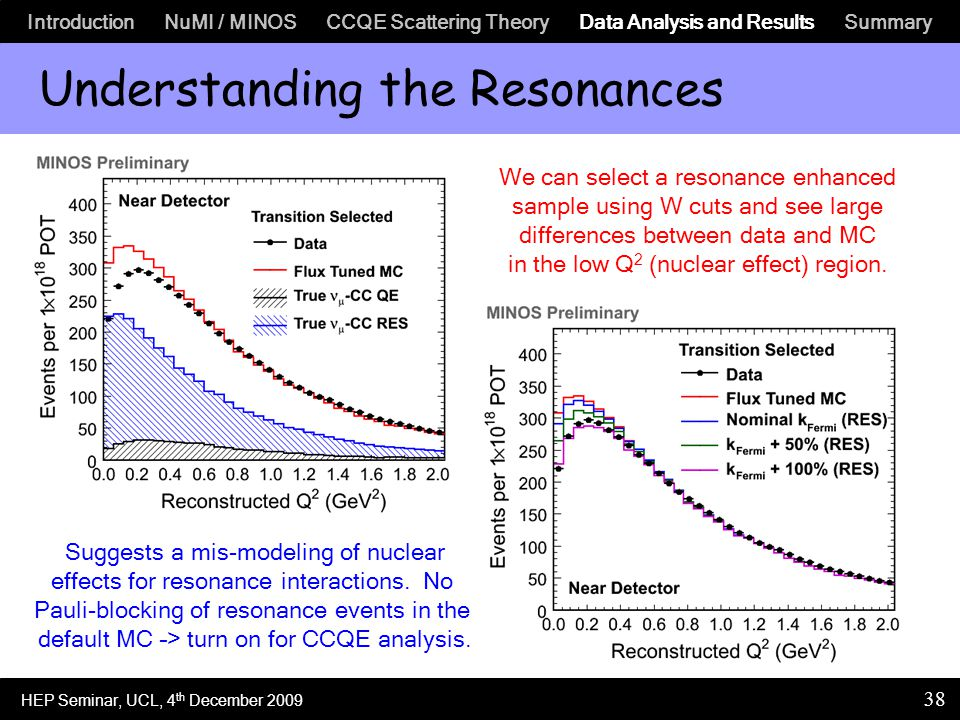 Introduction NuMI / MINOS CCQE Scattering Theory Data Analysis and Results Summary 38 Understanding the Resonances We can select a resonance enhanced sample using W cuts and see large differences between data and MC in the low Q 2 (nuclear effect) region.