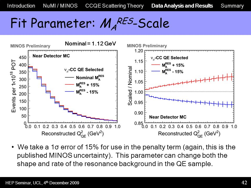 Introduction NuMI / MINOS CCQE Scattering Theory Data Analysis and Results Summary 42 Fit Parameter: M A RES -Scale We take a 1σ error of 15% for use in the penalty term (again, this is the published MINOS uncertainty).