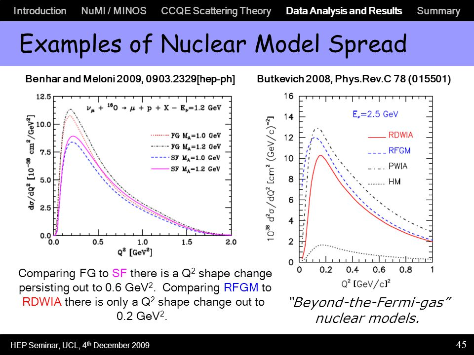 Introduction NuMI / MINOS CCQE Scattering Theory Data Analysis and Results Summary 45 Examples of Nuclear Model Spread Benhar and Meloni 2009, 0903.2329[hep-ph]Butkevich 2008, Phys.Rev.C 78 (015501) Comparing FG to SF there is a Q 2 shape change persisting out to 0.6 GeV 2.
