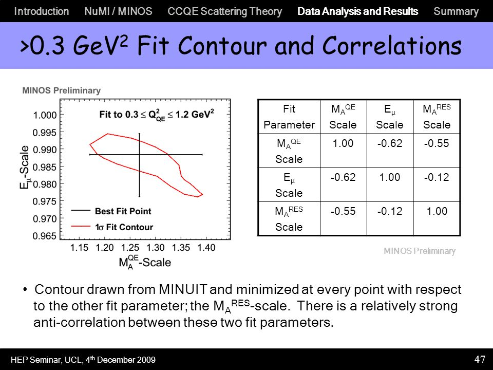 Introduction NuMI / MINOS CCQE Scattering Theory Data Analysis and Results Summary 47 >0.3 GeV 2 Fit Contour and Correlations Contour drawn from MINUIT and minimized at every point with respect to the other fit parameter; the M A RES -scale.