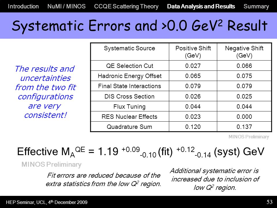 Introduction NuMI / MINOS CCQE Scattering Theory Data Analysis and Results Summary 53 Systematic Errors and >0.0 GeV 2 Result Systematic SourcePositive Shift (GeV) Negative Shift (GeV) QE Selection Cut0.0270.066 Hadronic Energy Offset0.0650.075 Final State Interactions0.079 DIS Cross Section0.0260.025 Flux Tuning0.044 RES Nuclear Effects0.0230.000 Quadrature Sum0.1200.137 Effective M A QE = 1.19 +0.09 -0.10 (fit) +0.12 -0.14 (syst) GeV Fit errors are reduced because of the extra statistics from the low Q 2 region.