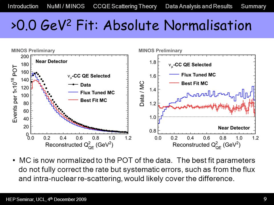 Introduction NuMI / MINOS CCQE Scattering Theory Data Analysis and Results Summary 9 >0.0 GeV 2 Fit: Absolute Normalisation MC is now normalized to the POT of the data.