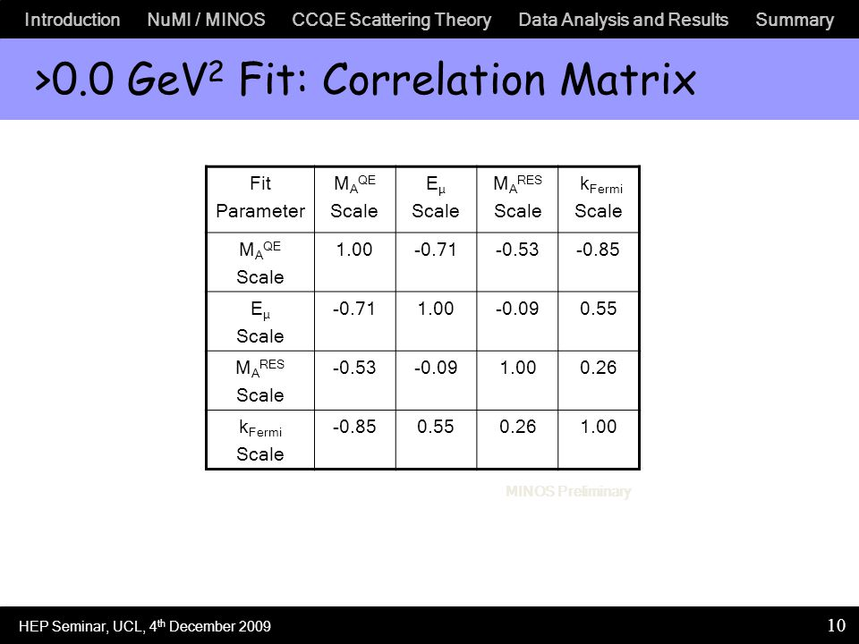 Introduction NuMI / MINOS CCQE Scattering Theory Data Analysis and Results Summary 10 >0.0 GeV 2 Fit: Correlation Matrix Fit Parameter M A QE Scale E μ Scale M A RES Scale k Fermi Scale M A QE Scale 1.00-0.71-0.53-0.85 E μ Scale -0.711.00-0.090.55 M A RES Scale -0.53-0.091.000.26 k Fermi Scale -0.850.550.261.00 MINOS Preliminary HEP Seminar, UCL, 4 th December 2009