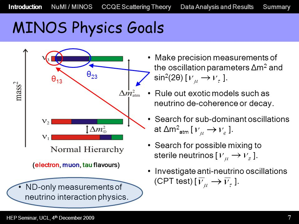 Introduction NuMI / MINOS CCQE Scattering Theory Data Analysis and Results Summary 7 MINOS Physics Goals Make precision measurements of the oscillation parameters Δm 2 and sin 2 (2θ) [ ].