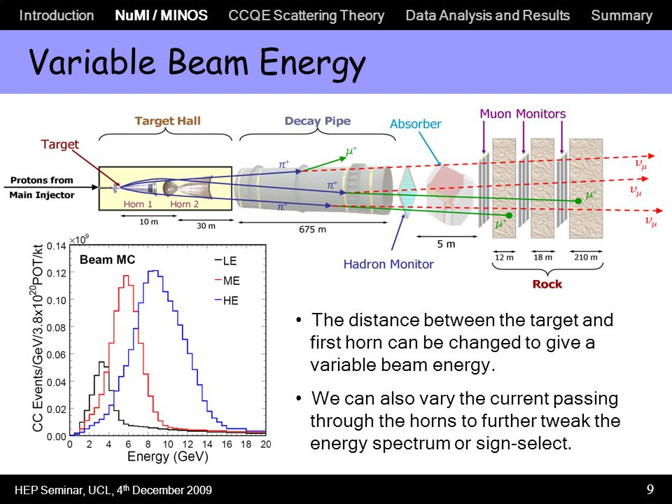 Introduction NuMI / MINOS CCQE Scattering Theory Data Analysis and Results Summary 9 Variable Beam Energy The distance between the target and first horn can be changed to give a variable beam energy.