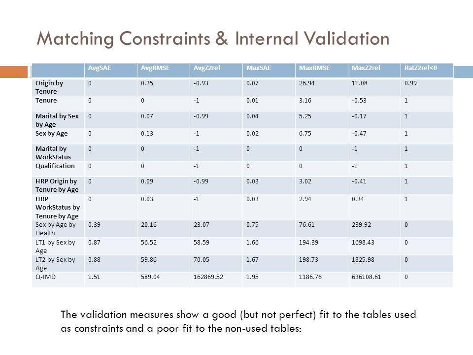 Matching Constraints & Internal Validation AvgSAEAvgRMSEAvgZ2relMaxSAEMaxRMSEMaxZ2relRatZ2rel<0 Origin by Tenure 00.35-0.930.0726.9411.080.99 Tenure00