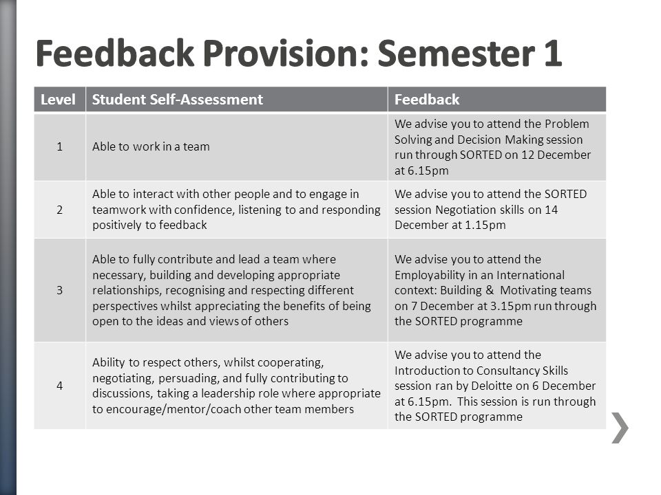 LevelStudent Self-AssessmentFeedback 1Able to work in a team We advise you to attend the Problem Solving and Decision Making session run through SORTED on 12 December at 6.15pm 2 Able to interact with other people and to engage in teamwork with confidence, listening to and responding positively to feedback We advise you to attend the SORTED session Negotiation skills on 14 December at 1.15pm 3 Able to fully contribute and lead a team where necessary, building and developing appropriate relationships, recognising and respecting different perspectives whilst appreciating the benefits of being open to the ideas and views of others We advise you to attend the Employability in an International context: Building & Motivating teams on 7 December at 3.15pm run through the SORTED programme 4 Ability to respect others, whilst cooperating, negotiating, persuading, and fully contributing to discussions, taking a leadership role where appropriate to encourage/mentor/coach other team members We advise you to attend the Introduction to Consultancy Skills session ran by Deloitte on 6 December at 6.15pm.