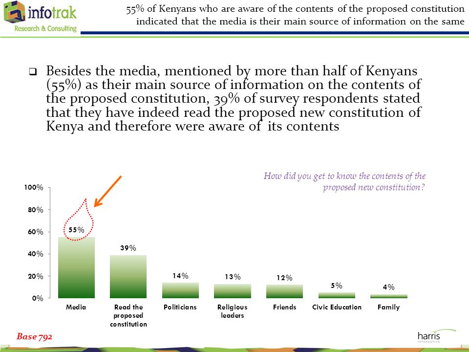 55% of Kenyans who are aware of the contents of the proposed constitution indicated that the media is their main source of information on the same  Besides the media, mentioned by more than half of Kenyans (55%) as their main source of information on the contents of the proposed constitution, 39% of survey respondents stated that they have indeed read the proposed new constitution of Kenya and therefore were aware of its contents Base 792 How did you get to know the contents of the proposed new constitution?