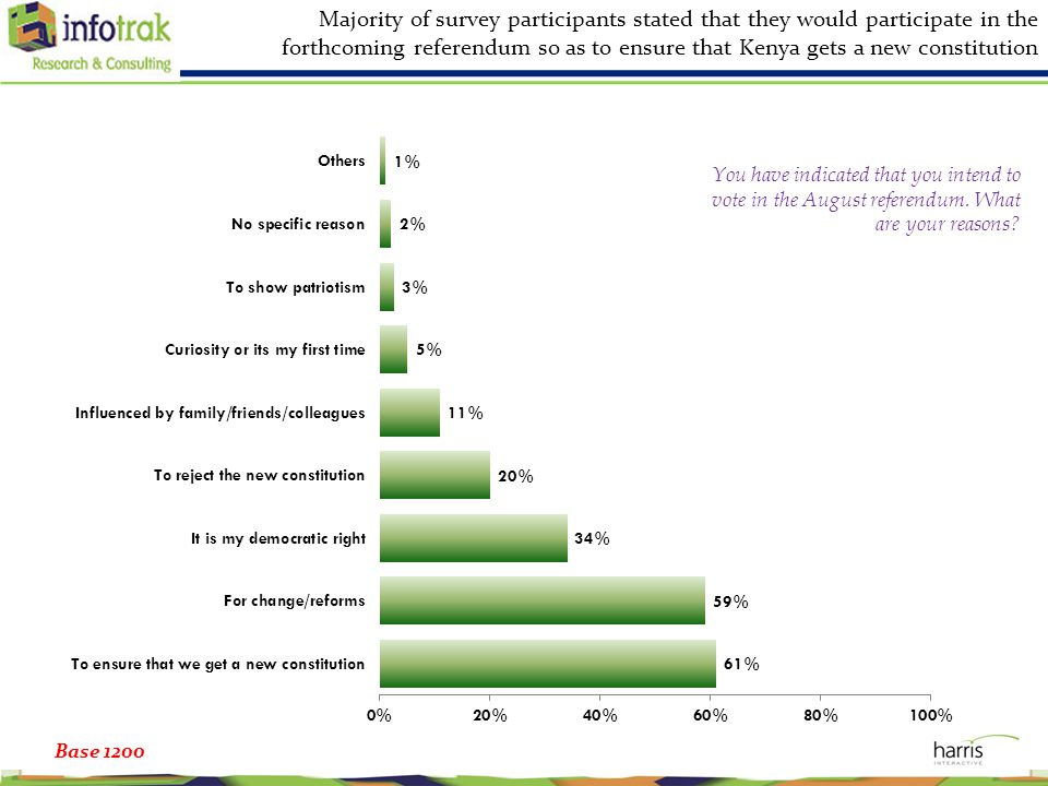 Majority of survey participants stated that they would participate in the forthcoming referendum so as to ensure that Kenya gets a new constitution Ba