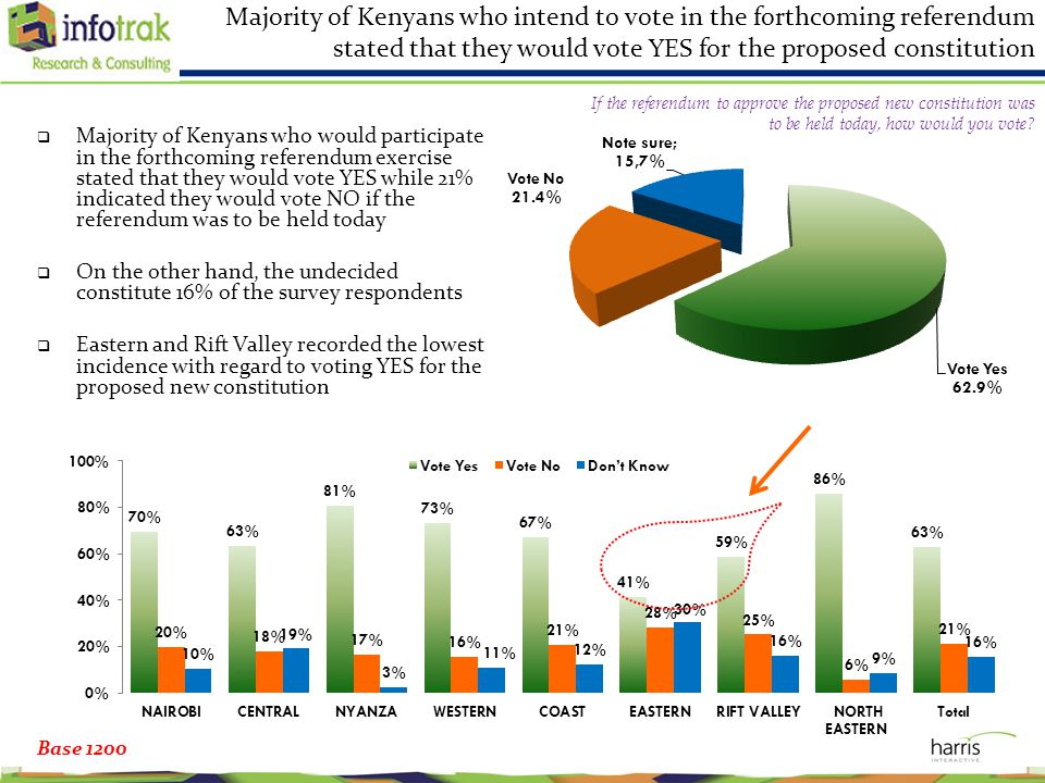 Majority of Kenyans who intend to vote in the forthcoming referendum stated that they would vote YES for the proposed constitution  Majority of Kenyans who would participate in the forthcoming referendum exercise stated that they would vote YES while 21% indicated they would vote NO if the referendum was to be held today  On the other hand, the undecided constitute 16% of the survey respondents  Eastern and Rift Valley recorded the lowest incidence with regard to voting YES for the proposed new constitution Base 1200 If the referendum to approve the proposed new constitution was to be held today, how would you vote?