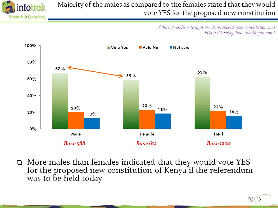 Majority of the males as compared to the females stated that they would vote YES for the proposed new constitution  More males than females indicated that they would vote YES for the proposed new constitution of Kenya if the referendum was to be held today Base 612 Base 1200Base 588 If the referendum to approve the proposed new constitution was to be held today, how would you vote?