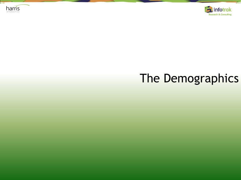 The Demographics