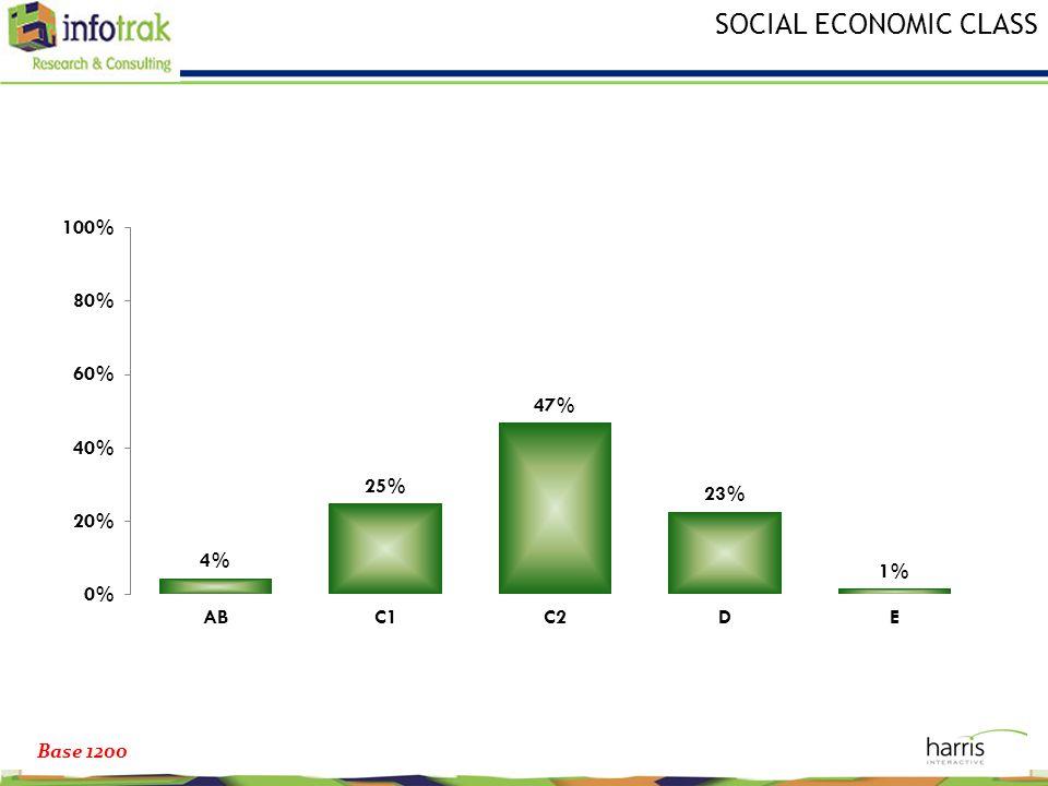 SOCIAL ECONOMIC CLASS Base 1200