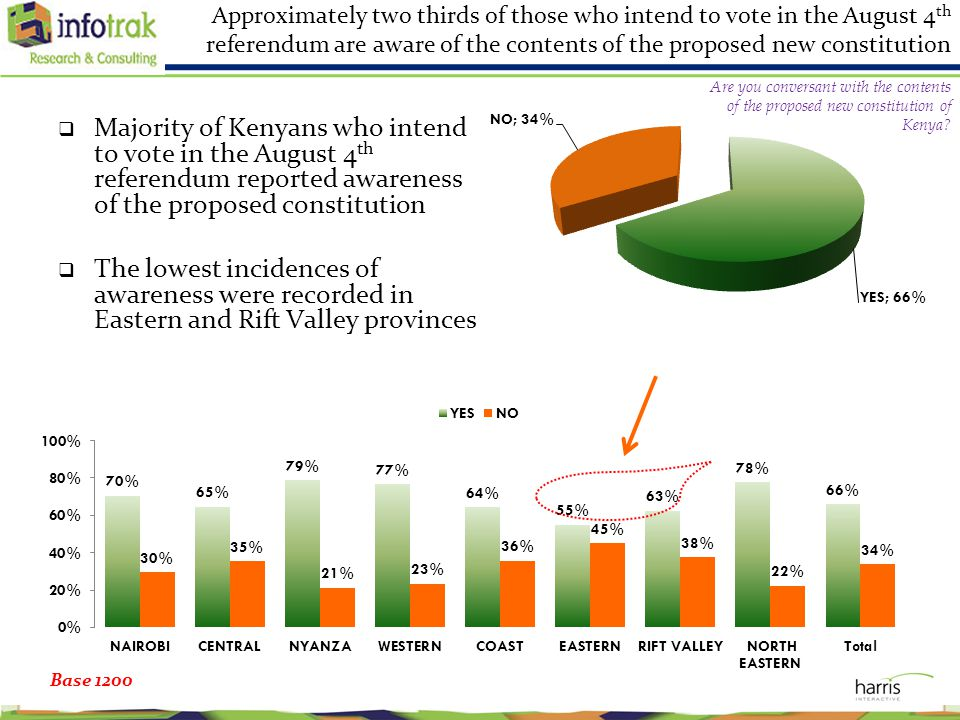 Approximately two thirds of those who intend to vote in the August 4 th referendum are aware of the contents of the proposed new constitution  Majority of Kenyans who intend to vote in the August 4 th referendum reported awareness of the proposed constitution  The lowest incidences of awareness were recorded in Eastern and Rift Valley provinces Base 1200 Are you conversant with the contents of the proposed new constitution of Kenya?