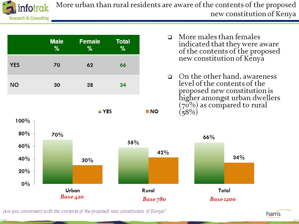 More urban than rural residents are aware of the contents of the proposed new constitution of Kenya Male % Female % Total % YES 706266 NO 303834 Base 780 Base 420 Base 1200  More males than females indicated that they were aware of the contents of the proposed new constitution of Kenya  On the other hand, awareness level of the contents of the proposed new constitution is higher amongst urban dwellers (70%) as compared to rural (58%) Are you conversant with the contents of the proposed new constitution of Kenya