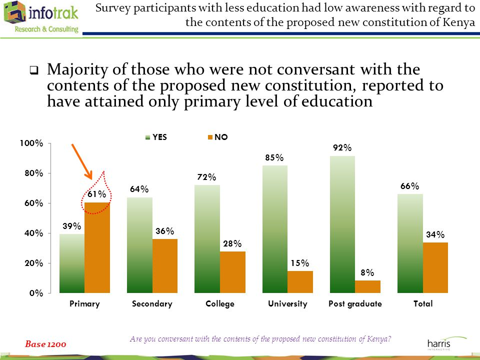 Survey participants with less education had low awareness with regard to the contents of the proposed new constitution of Kenya  Majority of those who were not conversant with the contents of the proposed new constitution, reported to have attained only primary level of education Base 1200 Are you conversant with the contents of the proposed new constitution of Kenya?